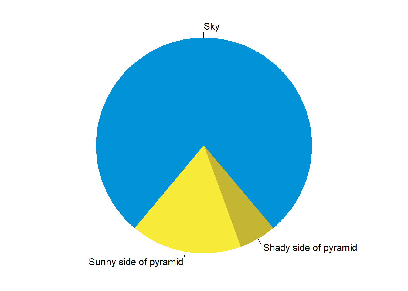 A fancy pie chart.